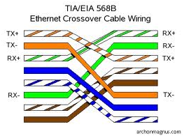 ethernet-crossover-cable-wiring