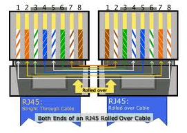 rj45-rolled-over-cable-ends